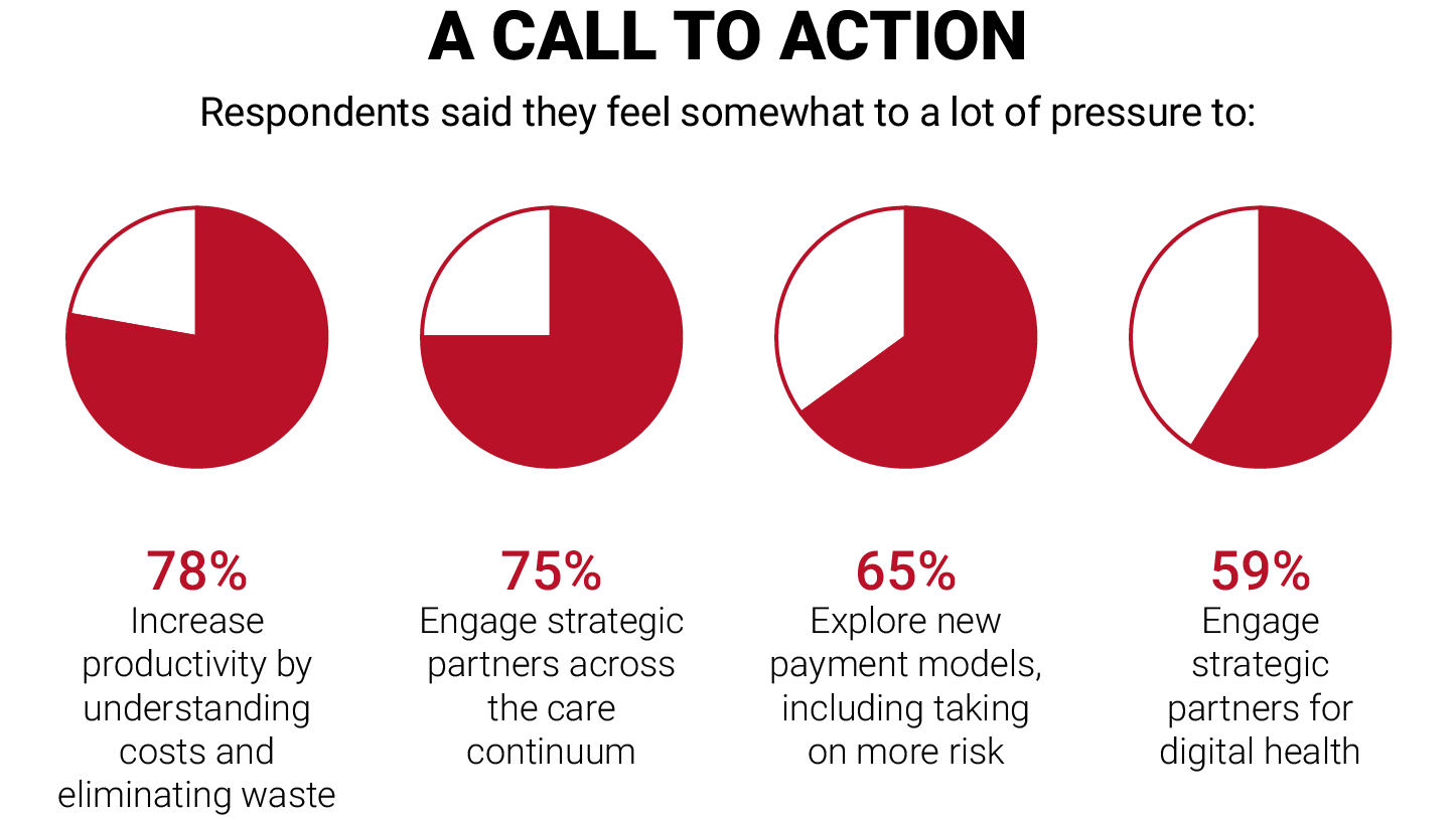 A Call to Action – Respondents said they feel somewhat to a lot of pressure to: 78% Increase productivity by understanding costs and eliminating waste , 75% Engage strategic partners across the care continuum , 65% Explore new payment models, including taking on more risk , 59% Engage strategic partners for digital health